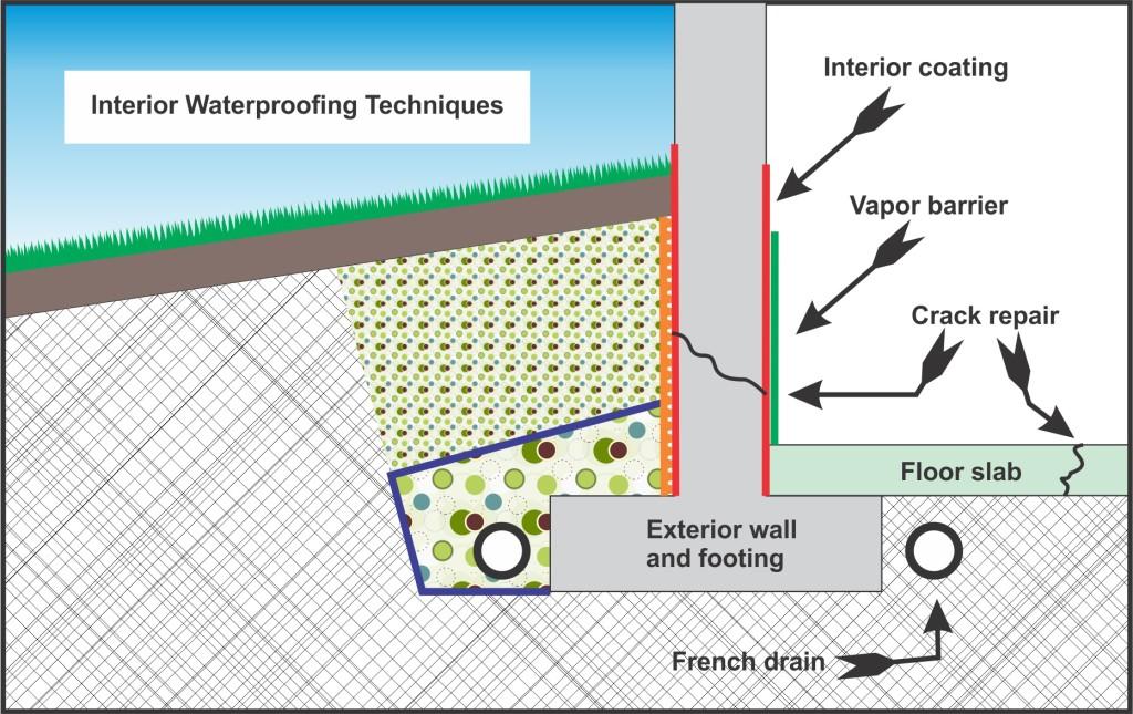 interior_waterproofing