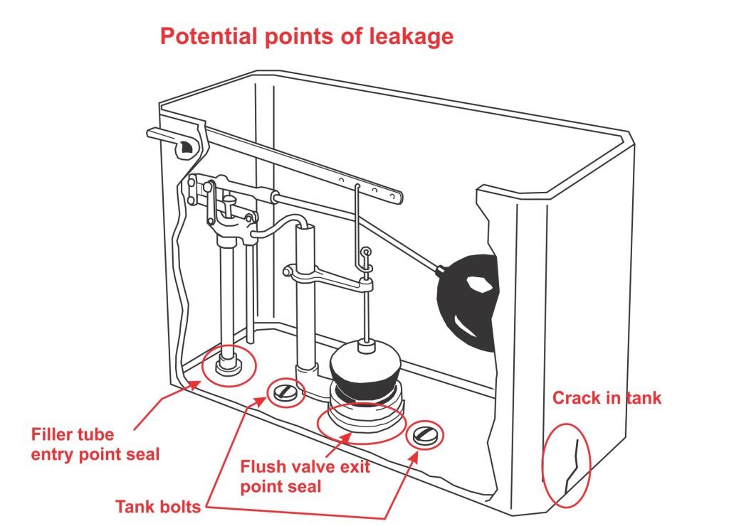 3 - tank leaks