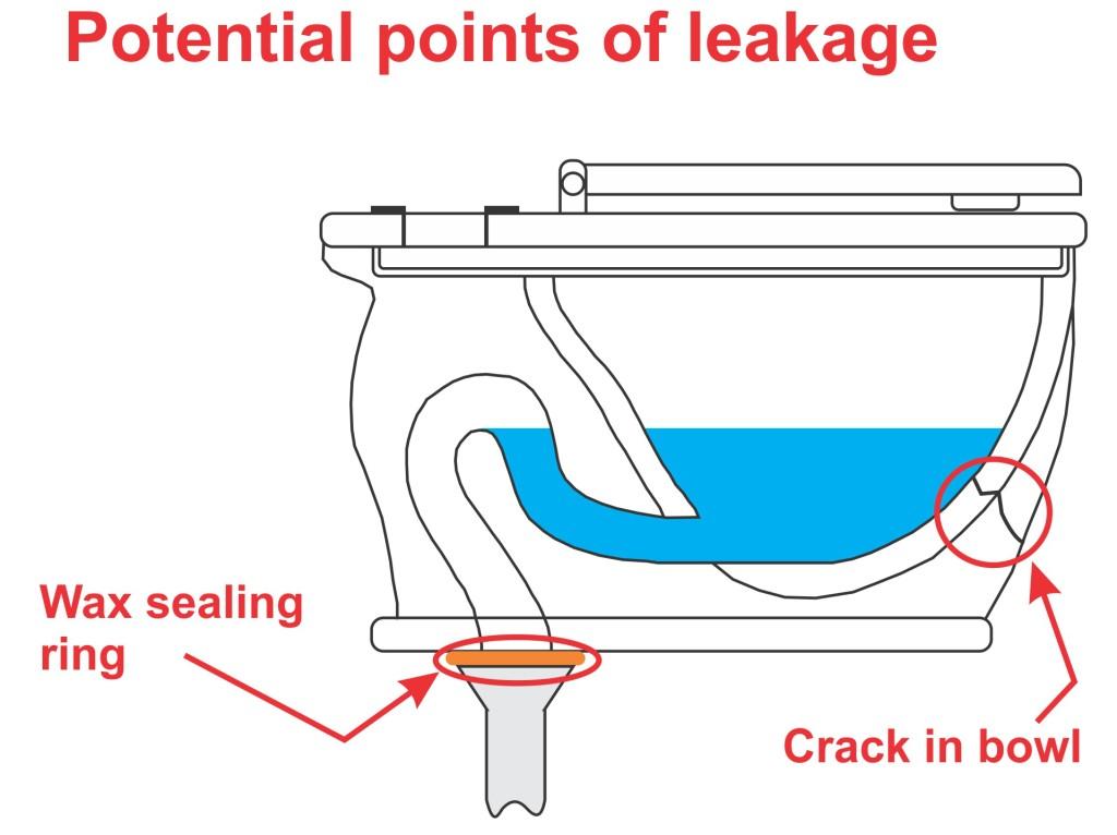 4 - bowl leaks