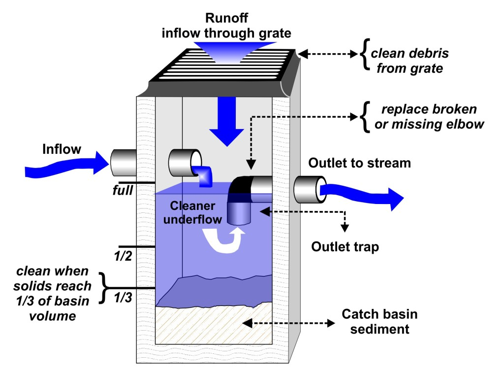 What is a catch basin for What is drainage system